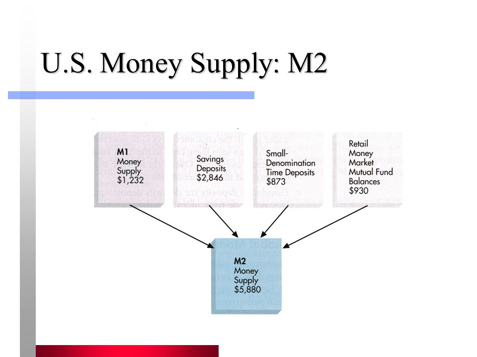 Money Multiplier: Extended Model M s = m x MB m = m(rr, C/D, ER/D) where rr = reserves ratio C/D = currency to deposits ratio ER/D = excess reserves to deposits ratio