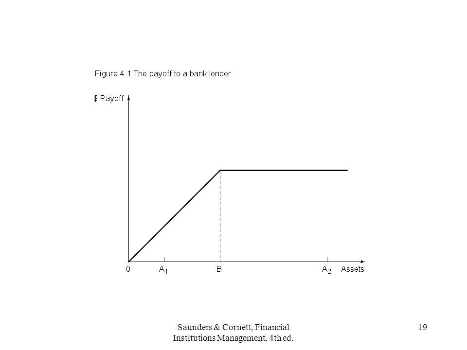 Saunders & Cornett, Financial Institutions Management, 4th ed. 19