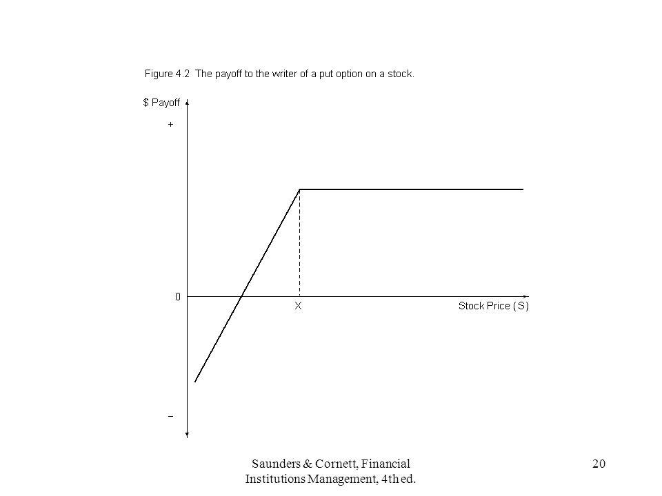 Saunders & Cornett, Financial Institutions Management, 4th ed. 20
