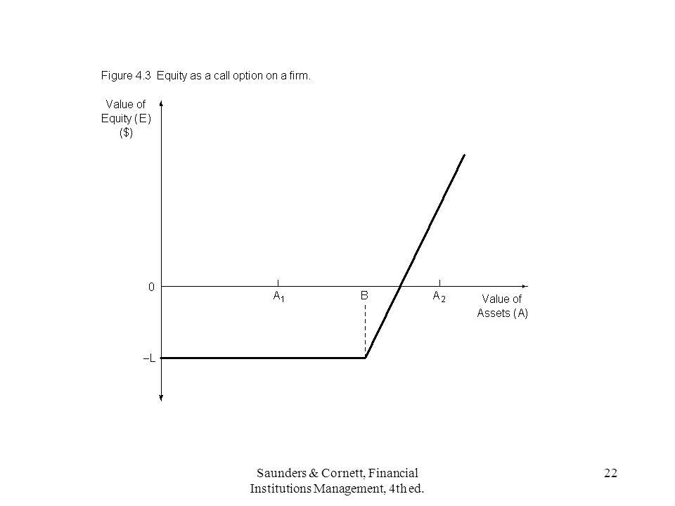 Saunders & Cornett, Financial Institutions Management, 4th ed. 22