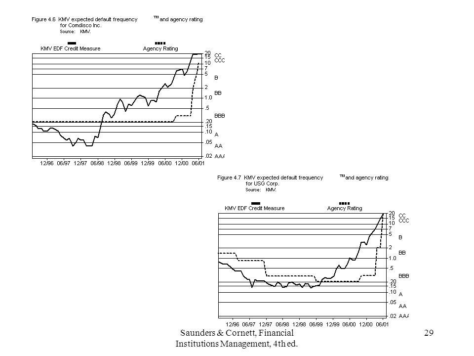 Saunders & Cornett, Financial Institutions Management, 4th ed. 29