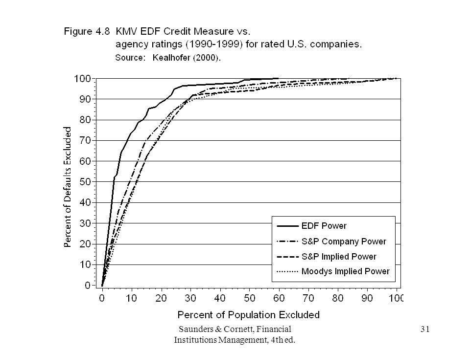 Saunders & Cornett, Financial Institutions Management, 4th ed. 31