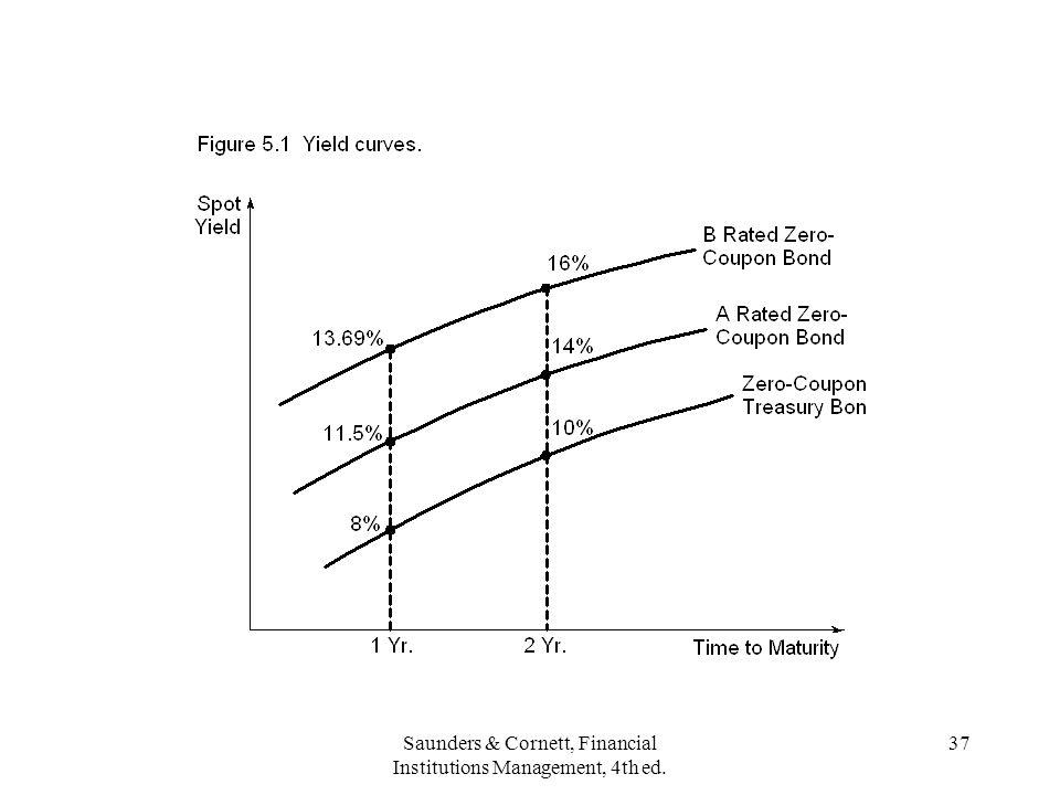 Saunders & Cornett, Financial Institutions Management, 4th ed. 37