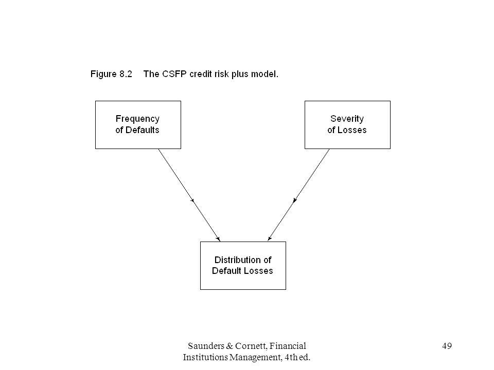Saunders & Cornett, Financial Institutions Management, 4th ed. 49