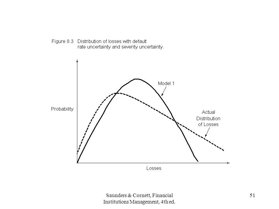Saunders & Cornett, Financial Institutions Management, 4th ed. 51