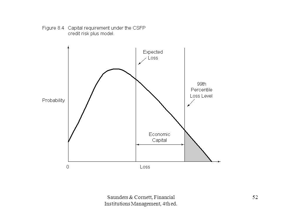 Saunders & Cornett, Financial Institutions Management, 4th ed. 52