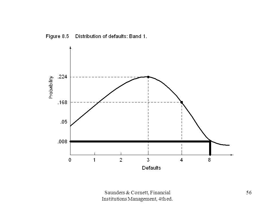 Saunders & Cornett, Financial Institutions Management, 4th ed. 56