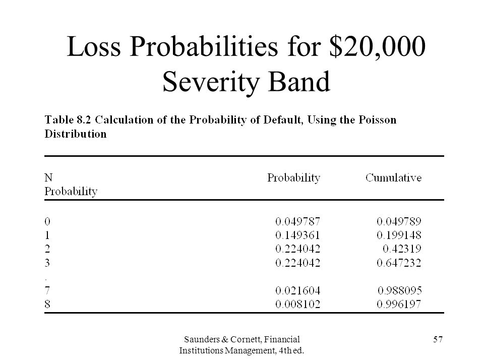 Saunders & Cornett, Financial Institutions Management, 4th ed. 57 Loss Probabilities for $20,000 Severity Band