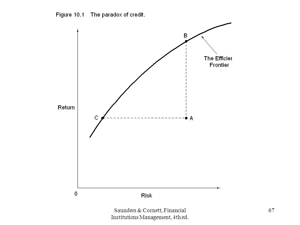 Saunders & Cornett, Financial Institutions Management, 4th ed. 67