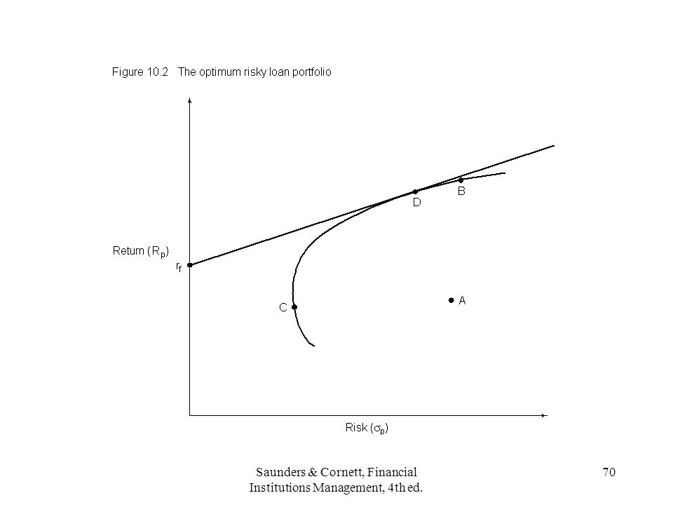 Saunders & Cornett, Financial Institutions Management, 4th ed. 70