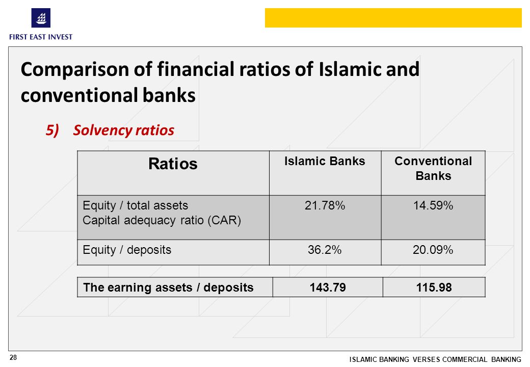 28 ISLAMIC BANKING VERSES COMMERCIAL BANKING Comparison of financial ratios of Islamic and conventional banks 5)Solvency ratios Ratios Islamic BanksConventional Banks Equity / total assets Capital adequacy ratio (CAR) 21.78%14.59% Equity / deposits36.2%20.09% The earning assets / deposits143.79115.98