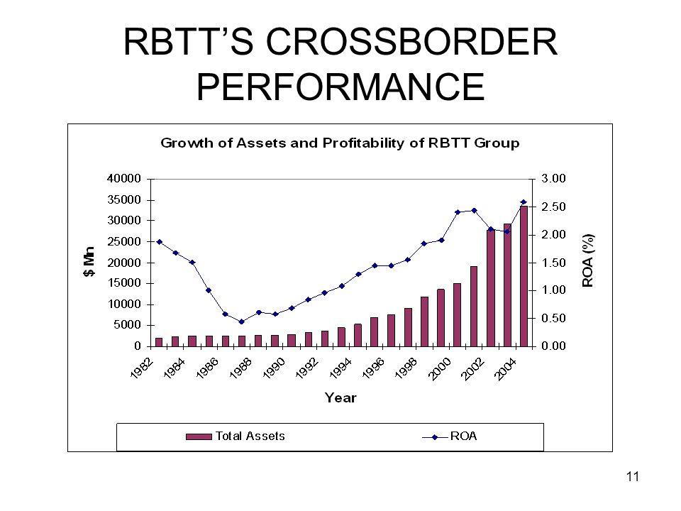 11 RBTTS CROSSBORDER PERFORMANCE