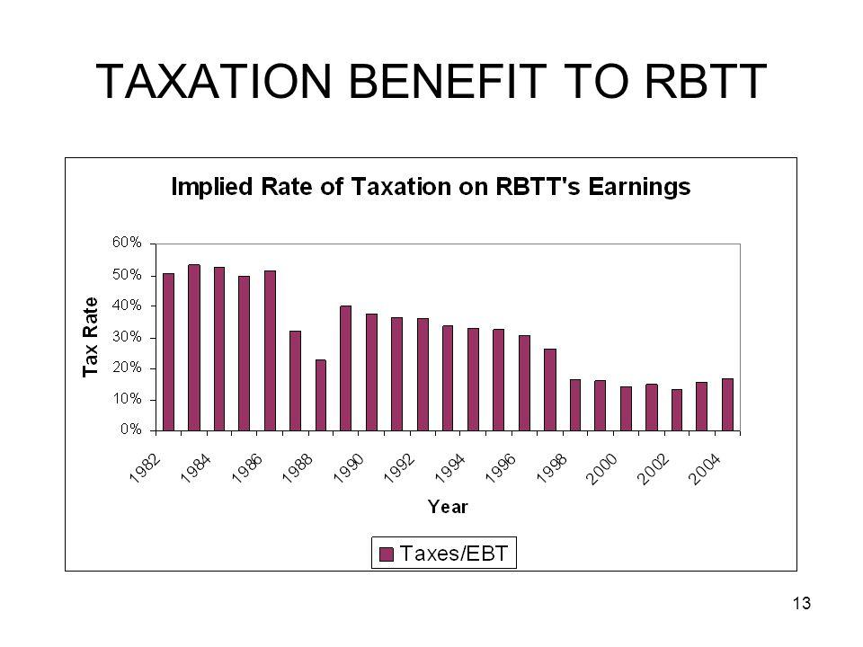 13 TAXATION BENEFIT TO RBTT