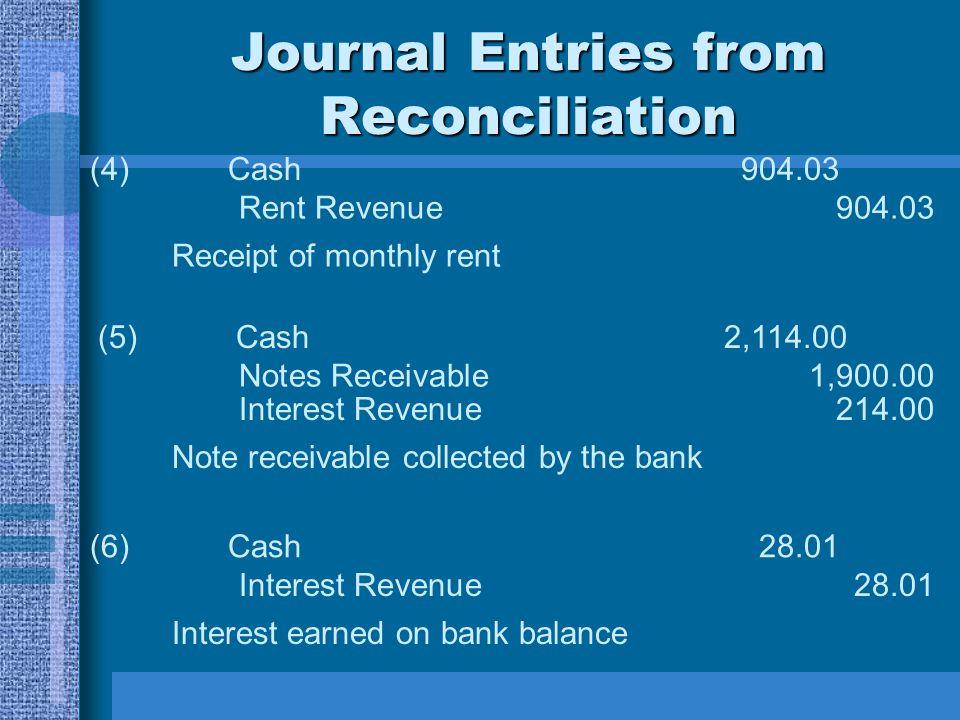 Journal Entries from Reconciliation (4)Cash904.03 Rent Revenue904.03 Receipt of monthly rent (5)Cash2,114.00 Notes Receivable1,900.00 Note receivable