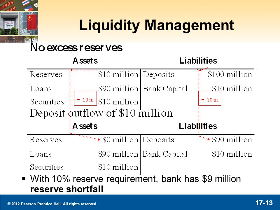 © 2012 Pearson Prentice Hall. All rights reserved. 17-13 Liquidity Management With 10% reserve requirement, bank has $9 million reserve shortfall - 10