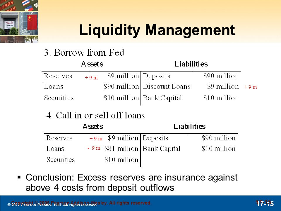 © 2012 Pearson Prentice Hall. All rights reserved. 17-15 Copyright © 2006 Pearson Addison-Wesley. All rights reserved. 17-15 Liquidity Management Conc
