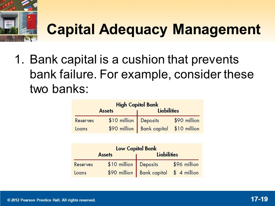 © 2012 Pearson Prentice Hall. All rights reserved. 17-19 Capital Adequacy Management 1.Bank capital is a cushion that prevents bank failure. For examp