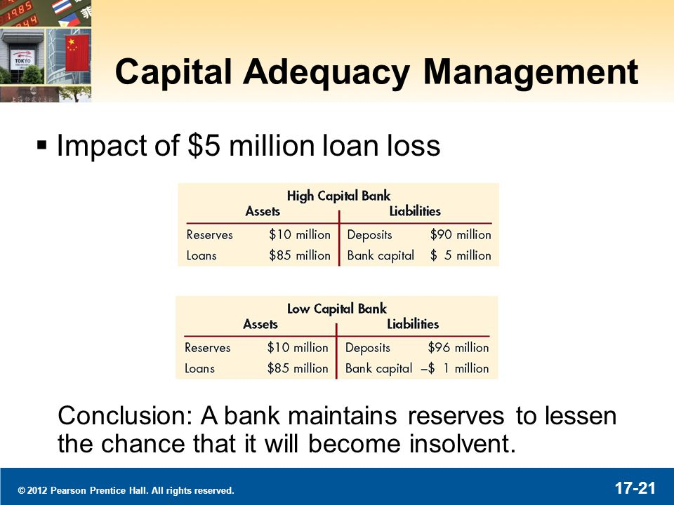 © 2012 Pearson Prentice Hall. All rights reserved. 17-21 Capital Adequacy Management Impact of $5 million loan loss Conclusion: A bank maintains reser