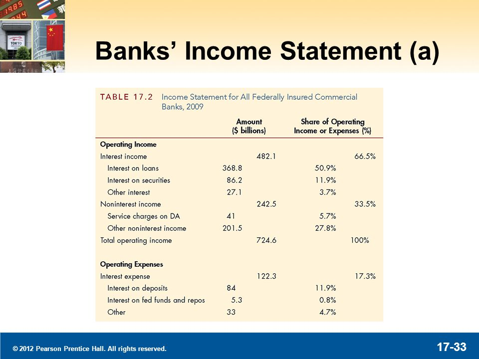 © 2012 Pearson Prentice Hall. All rights reserved. 17-33 Banks Income Statement (a)