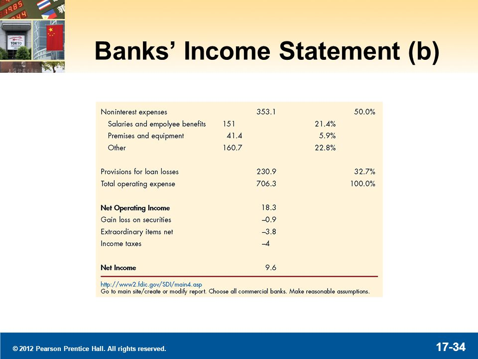 © 2012 Pearson Prentice Hall. All rights reserved. 17-34 Banks Income Statement (b)