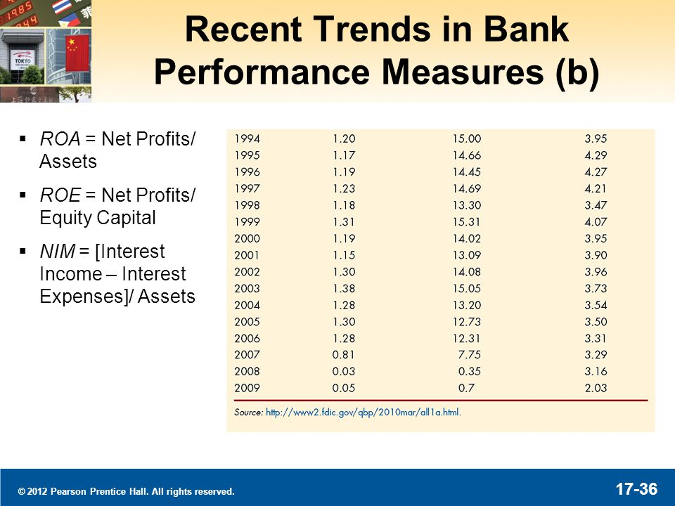 © 2012 Pearson Prentice Hall. All rights reserved. 17-36 Recent Trends in Bank Performance Measures (b) ROA = Net Profits/ Assets ROE = Net Profits/ E