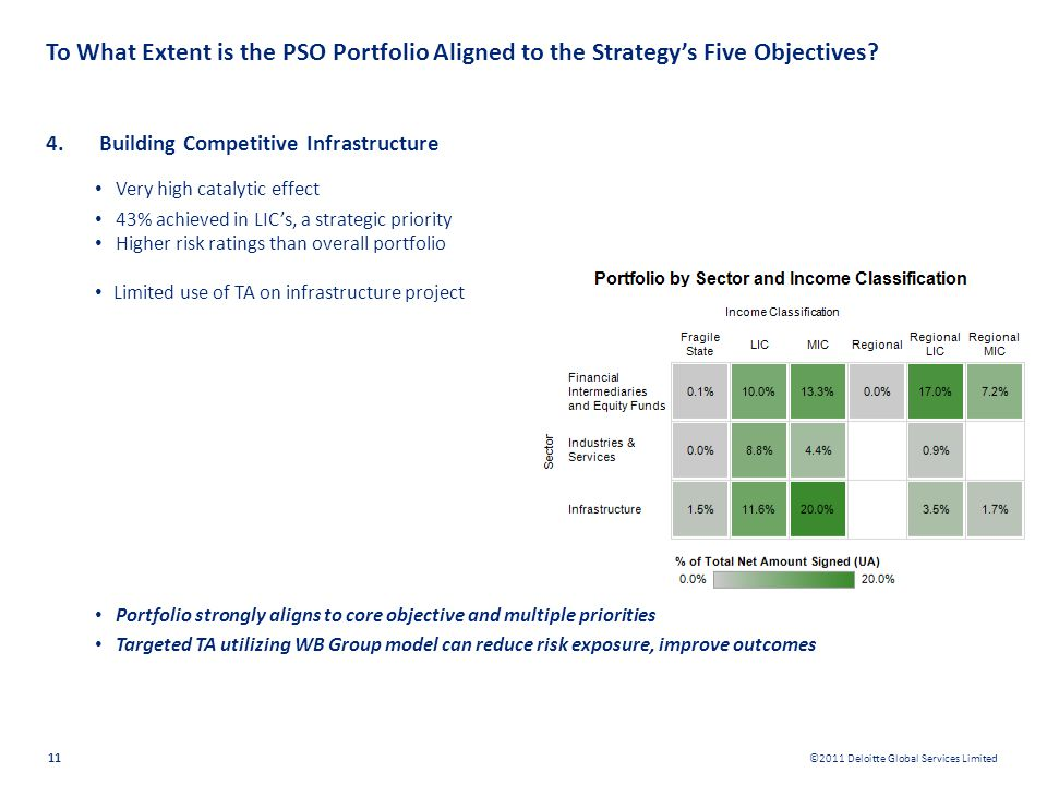 ©2011 Deloitte Global Services Limited 11 To What Extent is the PSO Portfolio Aligned to the Strategys Five Objectives? 4.Building Competitive Infrast
