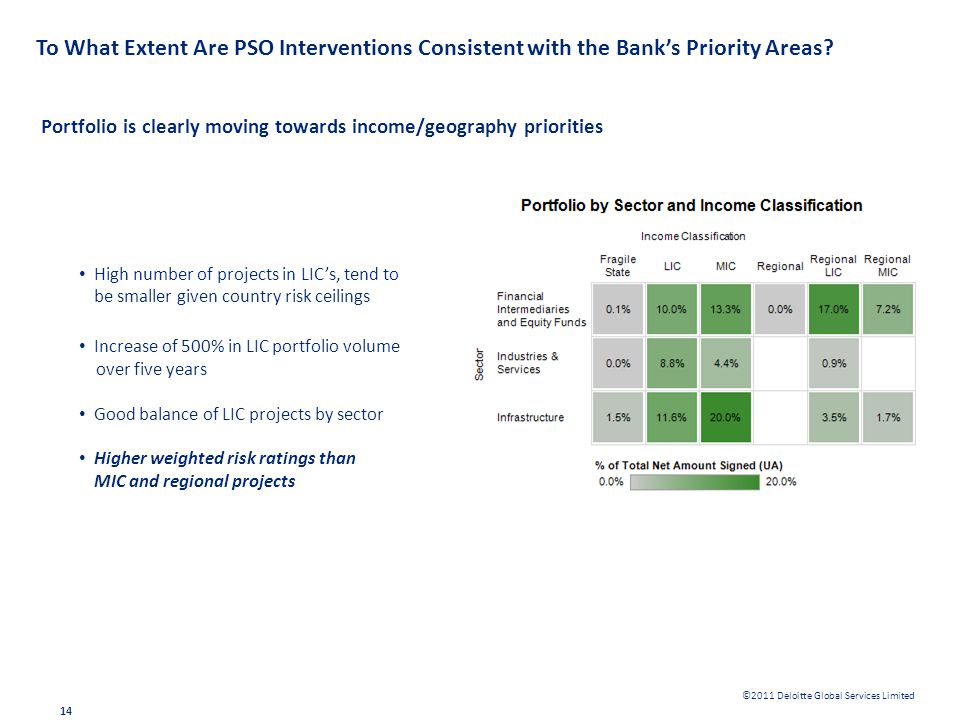 ©2011 Deloitte Global Services Limited To What Extent Are PSO Interventions Consistent with the Banks Priority Areas? Portfolio is clearly moving towa