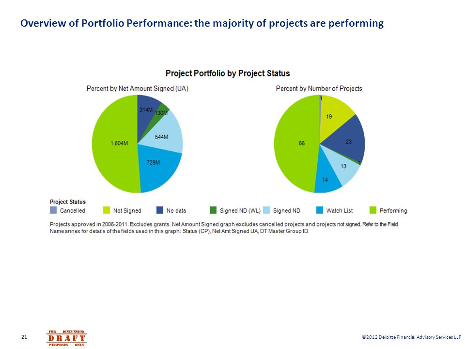 ©2012 Deloitte Financial Advisory Services LLP Overview of Portfolio Performance: the majority of projects are performing 21