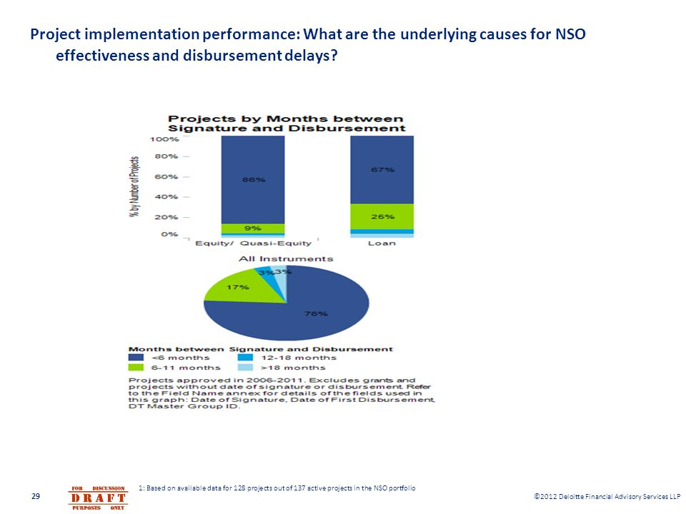 ©2012 Deloitte Financial Advisory Services LLP Project implementation performance: What are the underlying causes for NSO effectiveness and disburseme