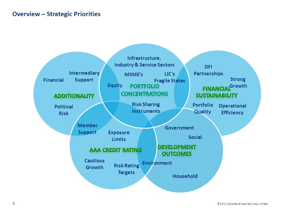 ©2011 Deloitte Global Services Limited 7 Overview – Strategic Priorities 7 Infrastructure, Industry & Service Sectors LICs Fragile States Equity Risk