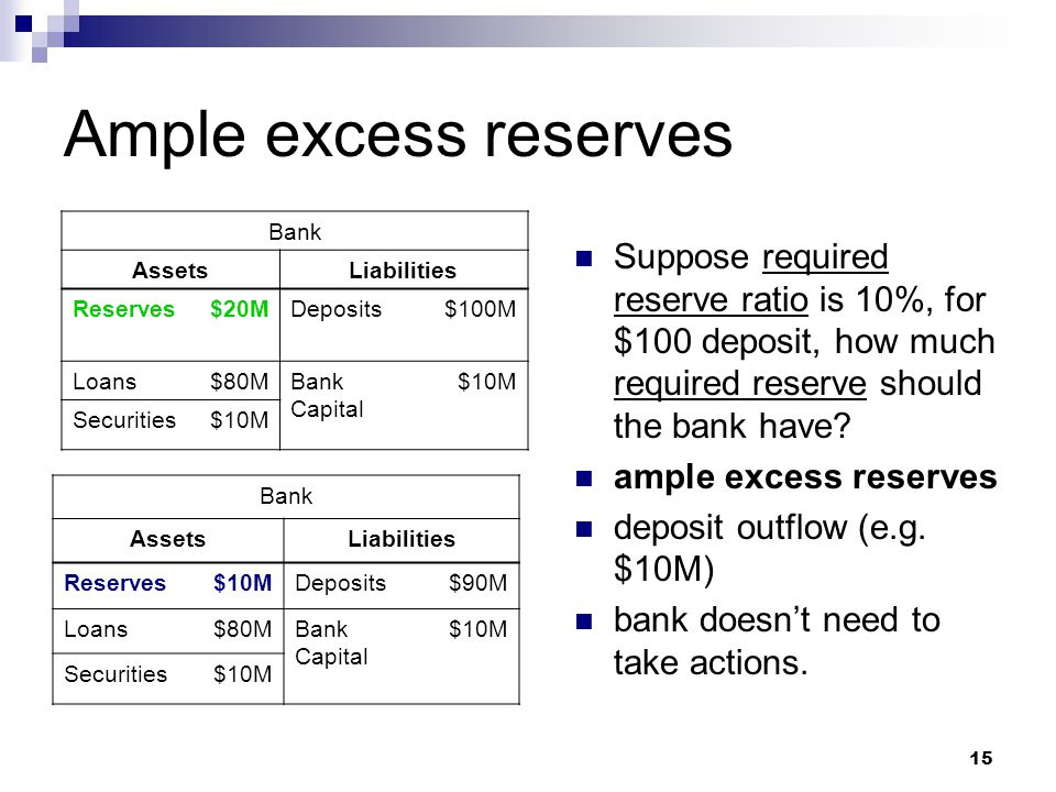 15 Ample excess reserves Bank AssetsLiabilities Reserves$10MDeposits$90M Loans$80MBank Capital $10M Securities$10M Suppose required reserve ratio is 1