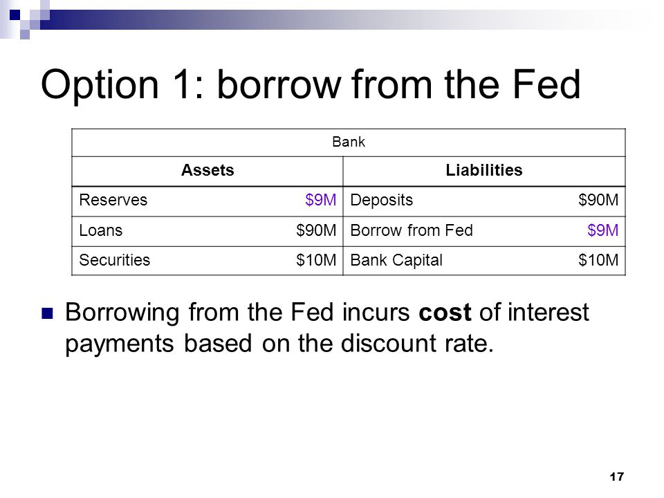 17 Option 1: borrow from the Fed Borrowing from the Fed incurs cost of interest payments based on the discount rate. Bank AssetsLiabilities Reserves$9