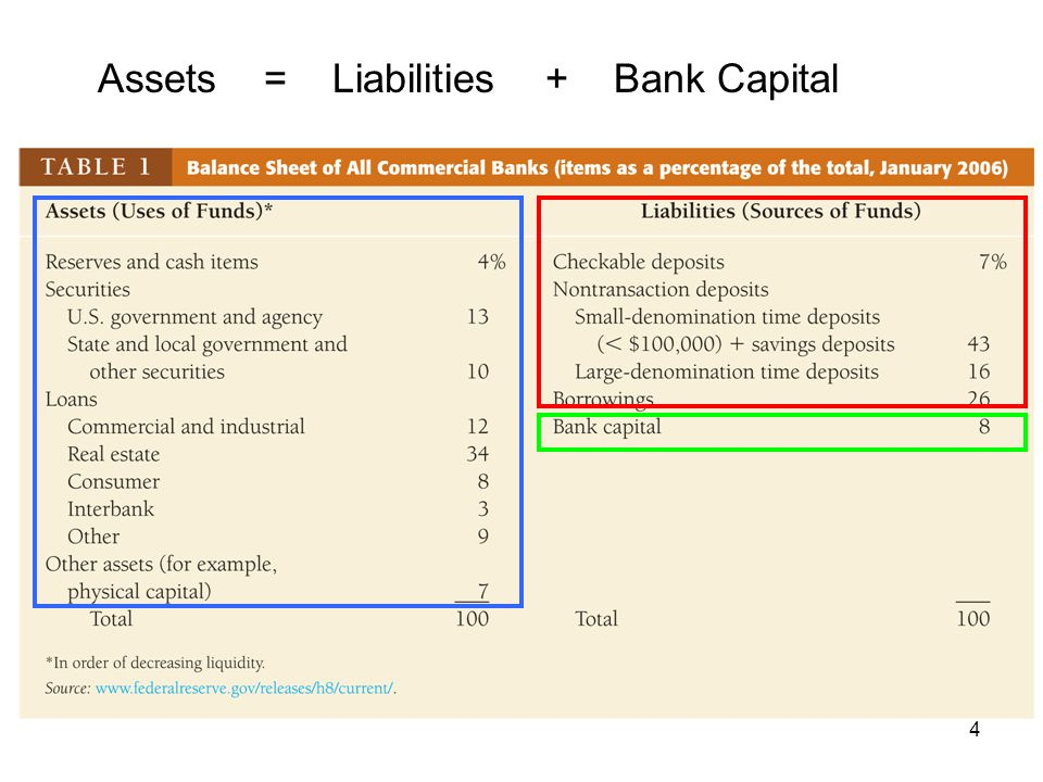 15 Ample excess reserves Bank AssetsLiabilities Reserves$10MDeposits$90M Loans$80MBank Capital $10M Securities$10M Suppose required reserve ratio is 10%, for $100 deposit, how much required reserve should the bank have.