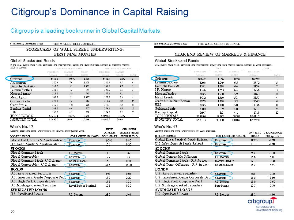 Citigroups Dominance in Capital Raising THE WALL STREET JOURNAL. YEAR-END REVIEW OF MARKETS & FINANCE Citigroup is a leading bookrunner in Global Capi