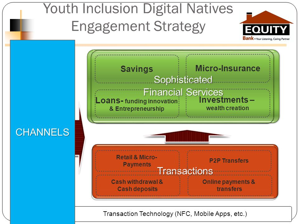 Youth Inclusion Digital Natives Engagement StrategyTransactionsTransactions Sophisticated Financial Services Sophisticated Transaction Technology (NFC, Mobile Apps, etc.) Micro-Insurance Savings Investments – wealth creation Loans- funding innovation & Entrepreneurship Retail & Micro- Payments P2P Transfers Cash withdrawal & Cash deposits Online payments & transfers CHANNELS