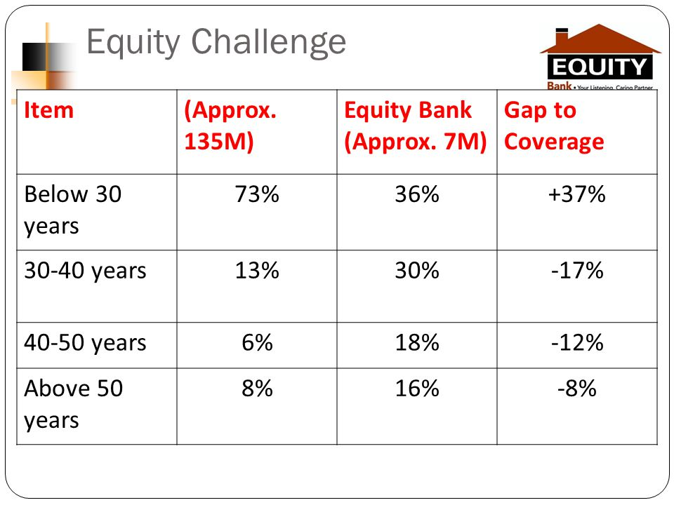 Equity Challenge Item(Approx. 135M) Equity Bank (Approx.