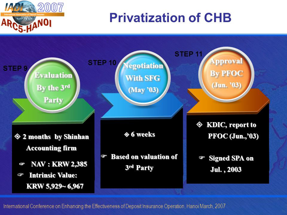 International Conference on Enhancing the Effectiveness of Deposit Insurance Operation, Hanoi March, 2007 Privatization of CHB Evaluation By the 3 rd Party Evaluation Negotiation With SFG (May 03) Negotiation With SFG (May 03) Approval By PFOC (Jun.