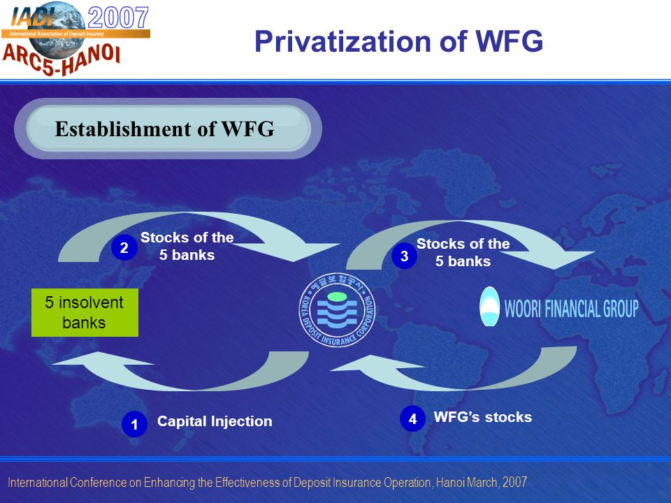 International Conference on Enhancing the Effectiveness of Deposit Insurance Operation, Hanoi March, 2007 Privatization of WFG Stocks of the 5 banks WFGs stocks Capital Injection 5 insolvent banks Stocks of the 5 banks Establishment of WFG 1 2 3 4