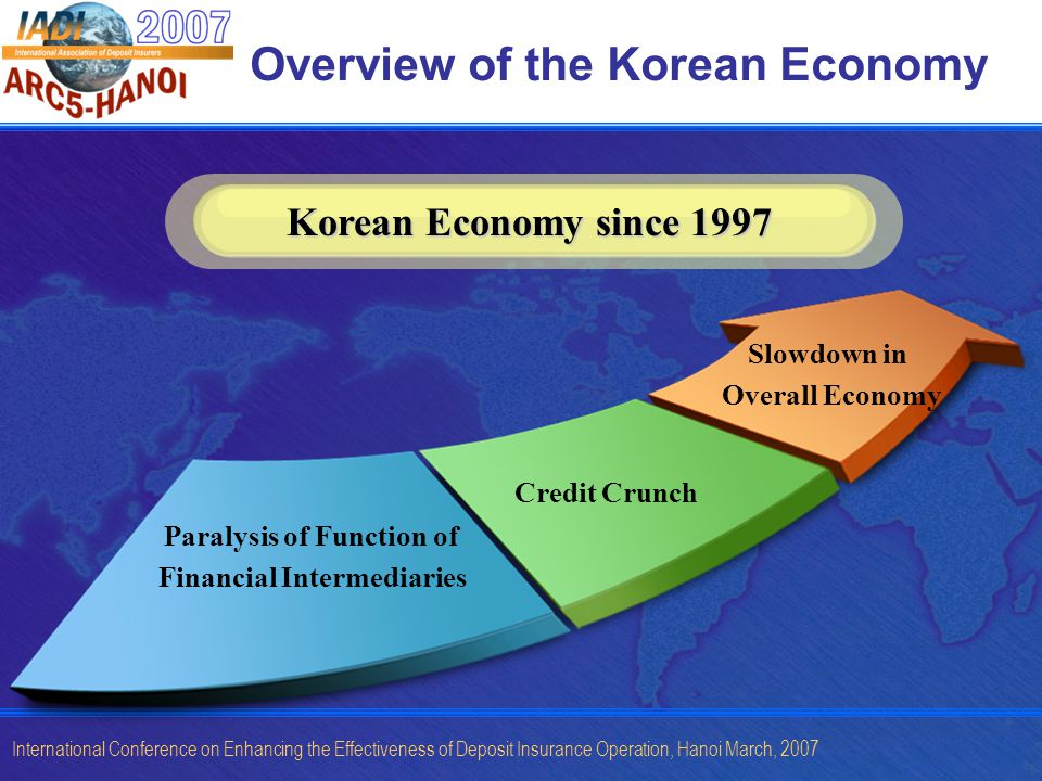 International Conference on Enhancing the Effectiveness of Deposit Insurance Operation, Hanoi March, 2007 Overview of the Korean Economy Korean Economy since 1997 Paralysis of Function of Financial Intermediaries Credit Crunch Slowdown in Overall Economy