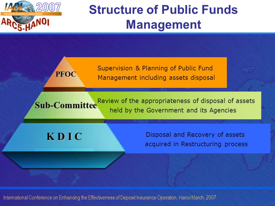 International Conference on Enhancing the Effectiveness of Deposit Insurance Operation, Hanoi March, 2007 Structure of Public Funds Management Review of the appropriateness of disposal of assets held by the Government and its Agencies K D I C Sub-Committee PFOC Supervision & Planning of Public Fund Management including assets disposal Disposal and Recovery of assets acquired in Restructuring process