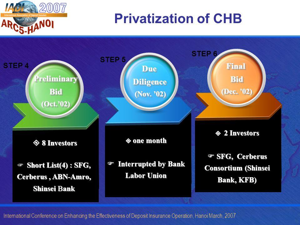 International Conference on Enhancing the Effectiveness of Deposit Insurance Operation, Hanoi March, 2007 Privatization of CHB PreliminaryBid(Oct.02)PreliminaryBid(Oct.02) DueDiligence (Nov.