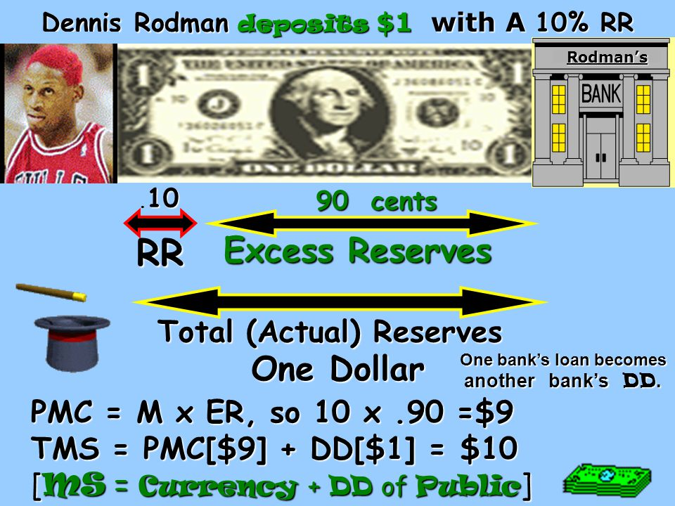 RR Excess Reserves Total (Actual) Reserves PMC = M x ER, so 10 x.90 =$9 TMS = PMC[$9] + DD[$1] = $10 [ MS = Currency + DD of Public ] Dennis Rodman deposits $1 with A 10% RR 10.
