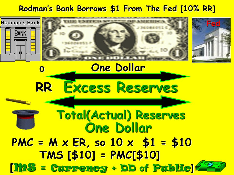 Excess Reserves Total(Actual ) Reserves PMC = M x ER, so 5 x $1 = $5 TMS [$5] = PMC [$5] [ MS = currency + DD of Public ] Evas Bank Borrows $1 From The Fed [20% RR] 0 One Dollar RR Eva Longorias Fed