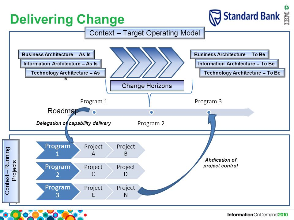 12 Delivering Change Context – Target Operating Model Business Architecture – As IsBusiness Architecture – To Be Information Architecture – As IsInformation Architecture – To Be Technology Architecture – As Is Technology Architecture – To Be Change Horizons Program 1 Program 2 Program 3 Context – Running Projects Program 1 Project A Project B Program 2 Project C Project D Program 3 Project E Project N Delegation of capability delivery Abdication of project control Roadmap