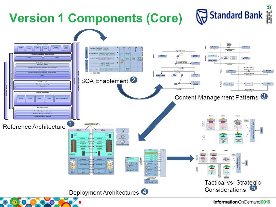 13 Version 1 Components (Core) Content Management Patterns Deployment Architectures Reference Architecture SOA Enablement Tactical vs. Strategic Consi