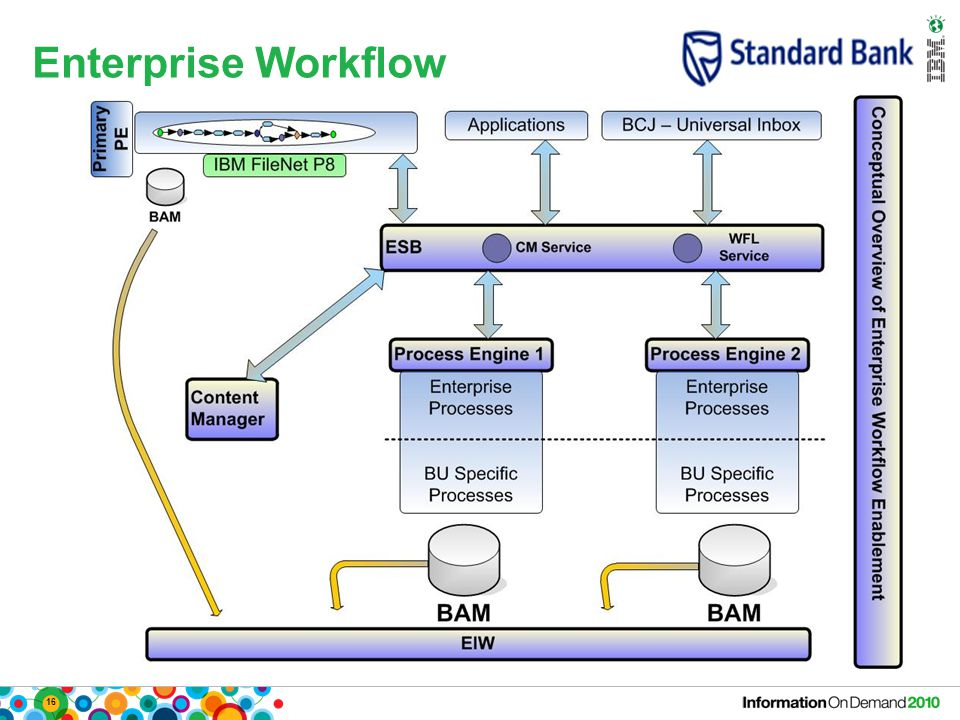 16 Enterprise Workflow