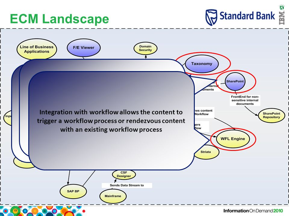 19 ECM Landscape Enterprise content taxonomy allows for standardised classification of content, which in turn aids management of content via Records M