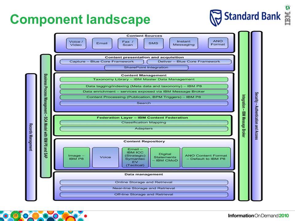 25 Component landscape