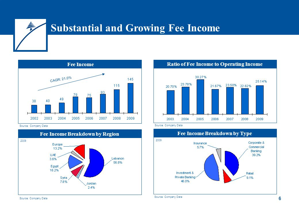 6 Ratio of Fee Income to Operating Income Fee Income Breakdown by Type Fee Income Breakdown by Region Substantial and Growing Fee Income % of operating income Fee Income Source: Company Data 2009 CAGR: 21.0% 2009