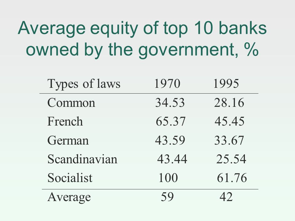 Average equity of top 10 banks owned by the government, % Types of laws Common French German Scandinavian Socialist Average 59 42